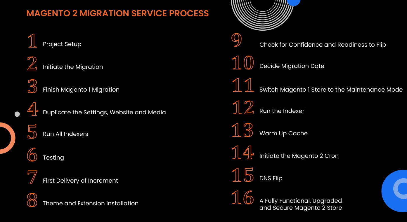 MAGENTO 2 MIGRATION SERVICE PROCESS - THE TRUE Magento 1 to 2 migration cost