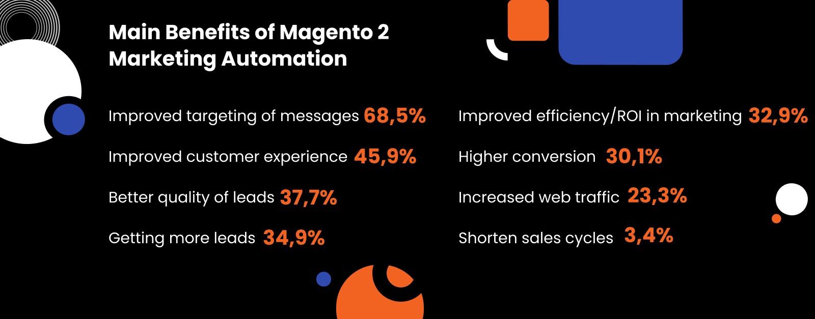 Main Benefits of Magento 2 Marketing Automation