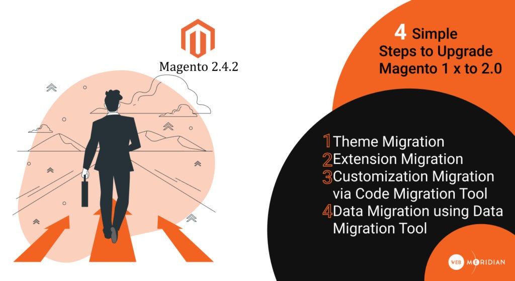 Magento Migration - 4 steps to upgrade magento 1 x to 2.0