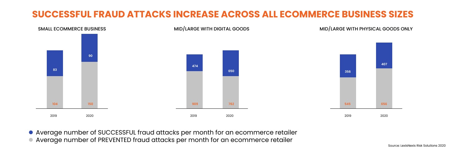 Successful eCommerce fraud attacks increase across all ecommerce business sizes. eCommerce fraud prevention best practices