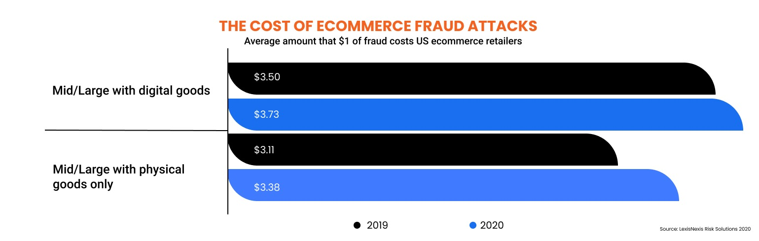 THE TRUE COST OF eCommerce Fraud Attacks