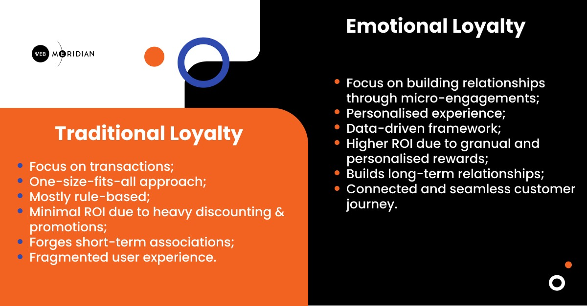 The Rise of Emotional and Behavioural-Based Loyalty Programs