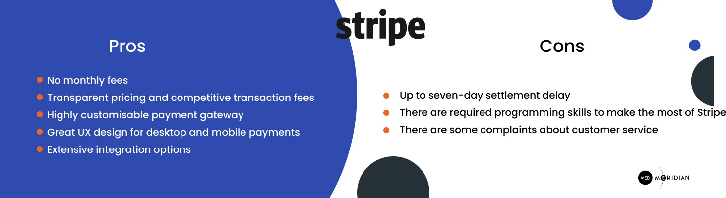Stripe is the most popular payment gateway for Magento 3